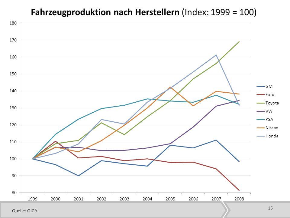 Fahrzeugproduktion nach Herstellern (Index: 1999 = 100)