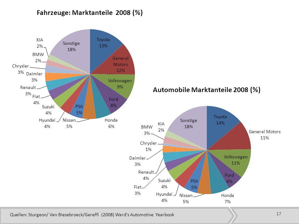 Quellen: Sturgeon/ Van Biesebroeck/Gereffi (2008) Ward's Automotive Yearbook