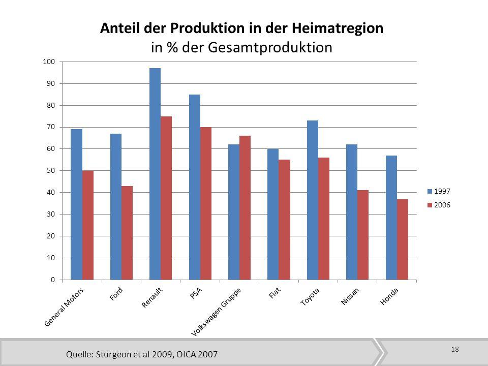 Anteil der Produktion in der Heimatregion