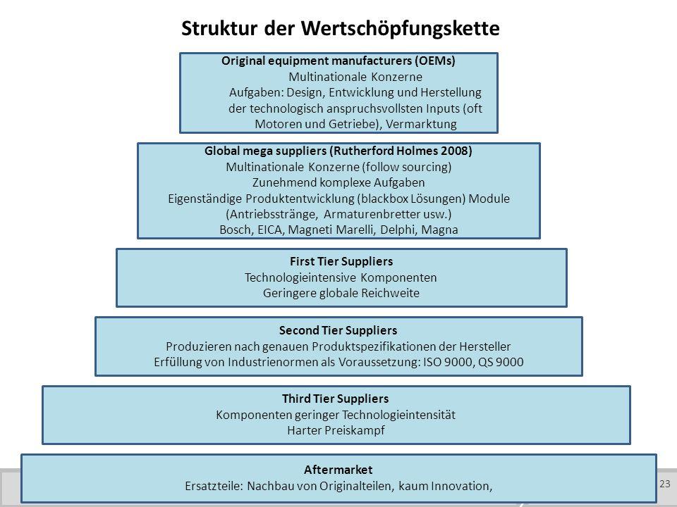 Struktur der Wertschöpfungskette
