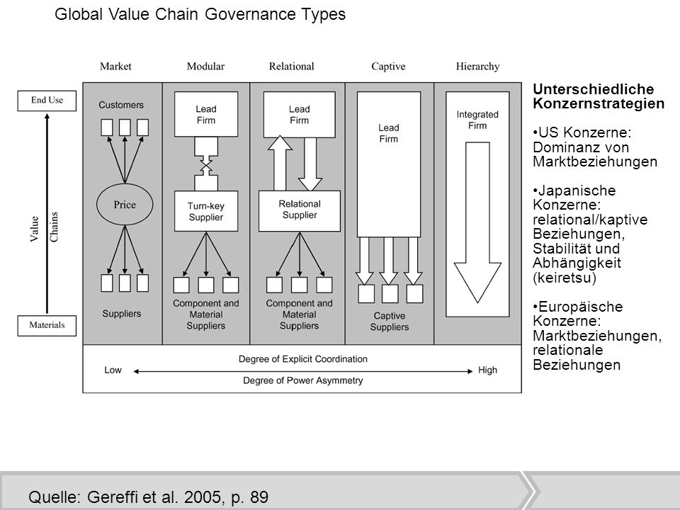 Global Value Chain Governance Types