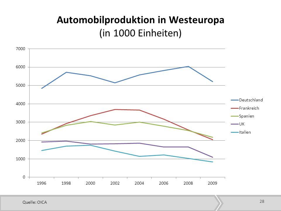 Automobilproduktion in Westeuropa (in 1000 Einheiten)