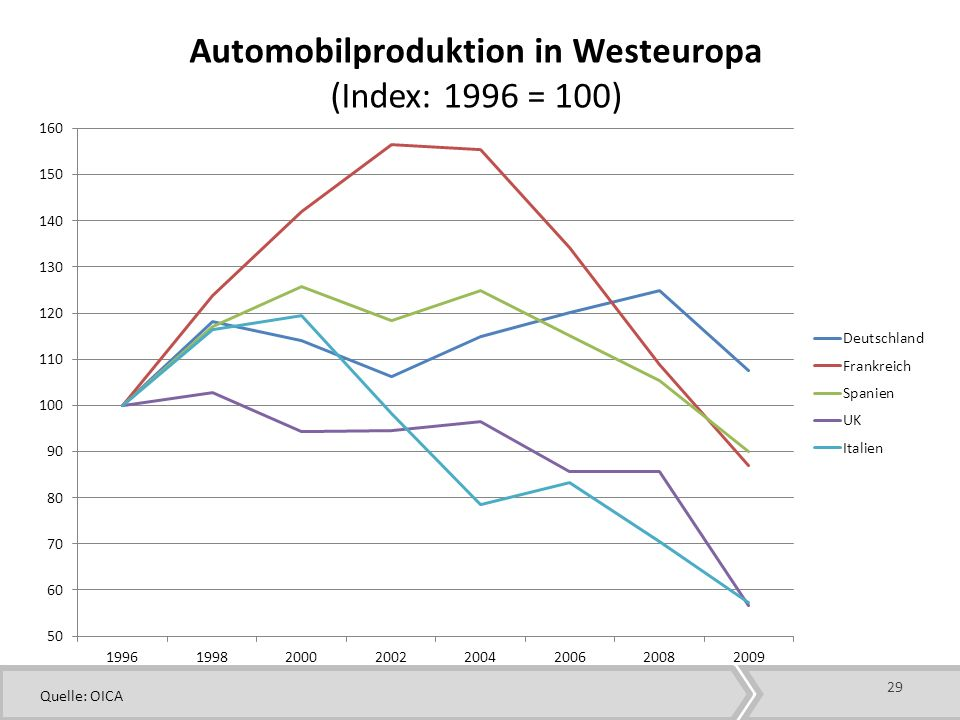 Automobilproduktion in Westeuropa