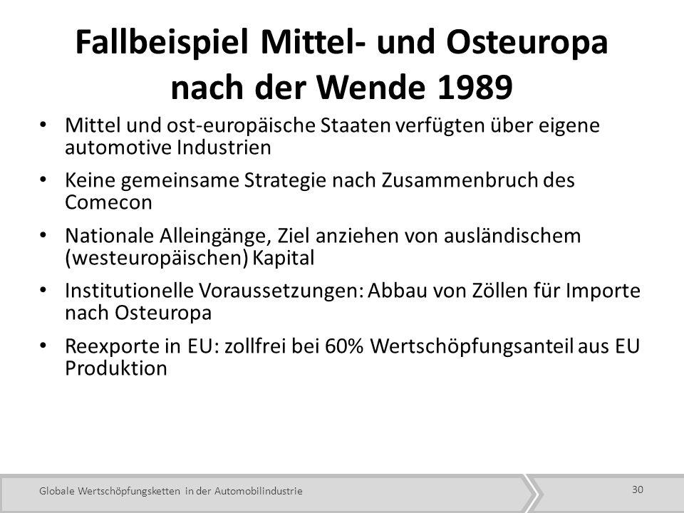 Fallbeispiel Mittel- und Osteuropa nach der Wende 1989