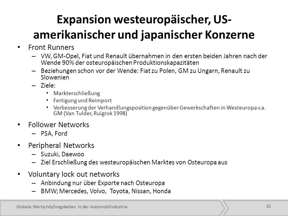 Expansion westeuropäischer, US-amerikanischer und japanischer Konzerne