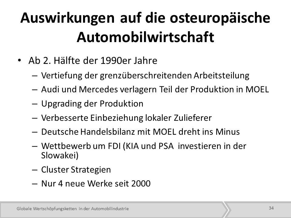 Auswirkungen auf die osteuropäische Automobilwirtschaft