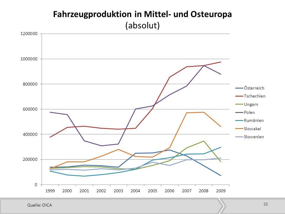 Fahrzeugproduktion in Mittel- und Osteuropa (absolut)
