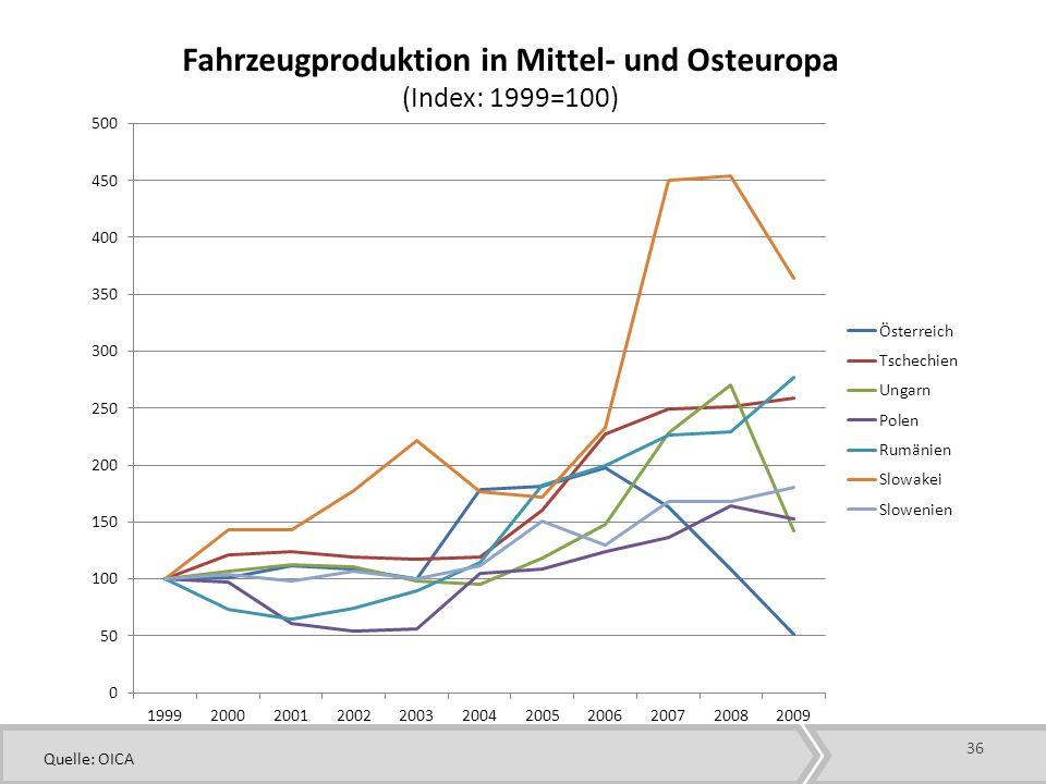 Fahrzeugproduktion in Mittel- und Osteuropa