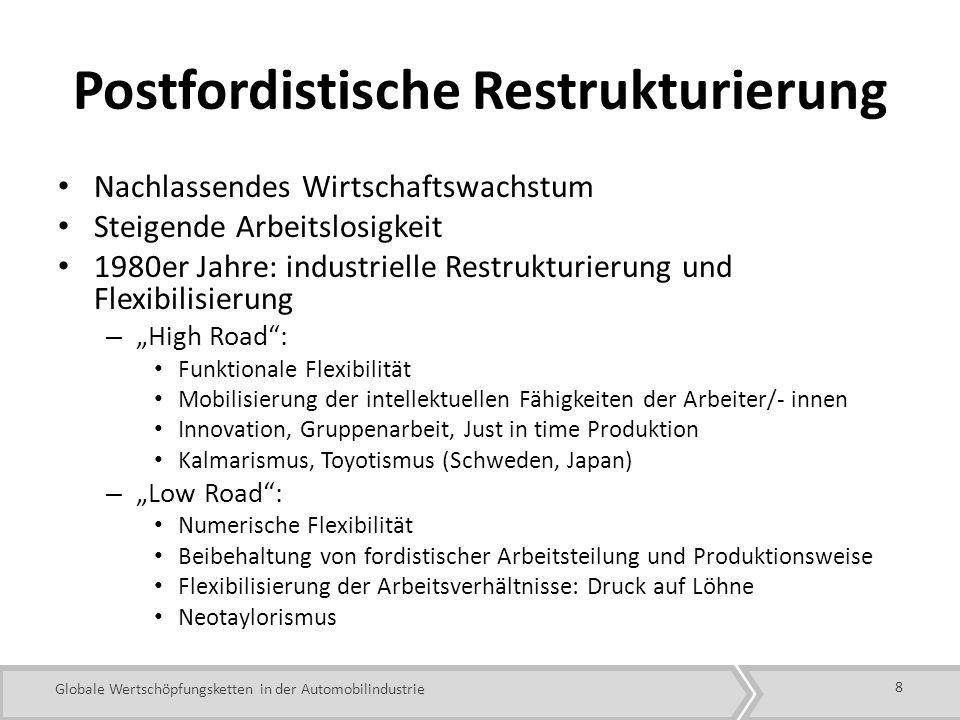 Postfordistische Restrukturierung