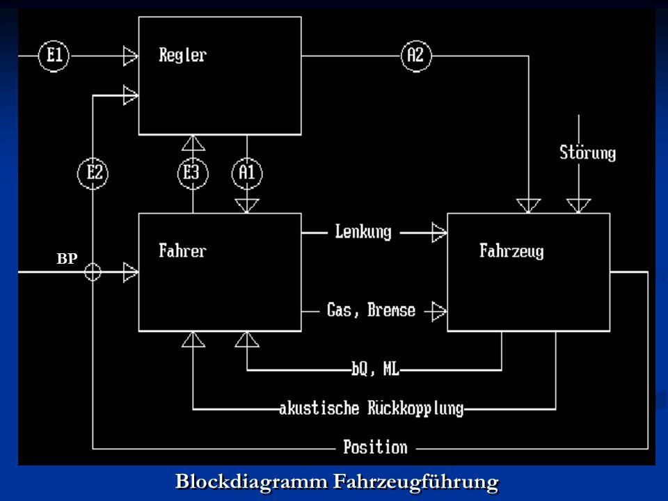 Blockdiagramm Fahrzeugführung