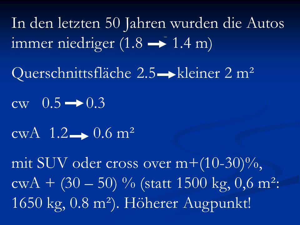 In den letzten 50 Jahren wurden die Autos immer niedriger (1.8 1.4 m)