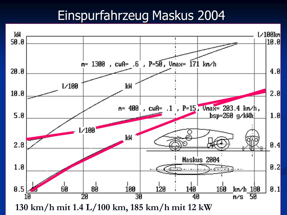 Einspurfahrzeug Maskus 2004