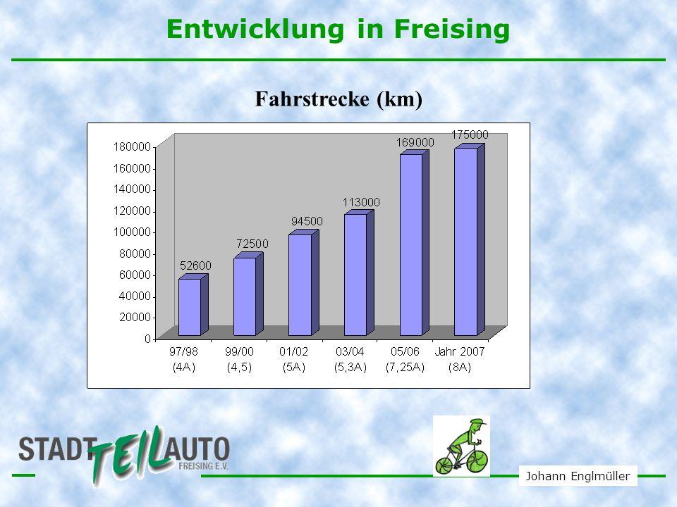 Entwicklung in Freising