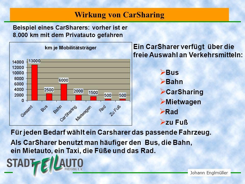 Wirkung von CarSharing