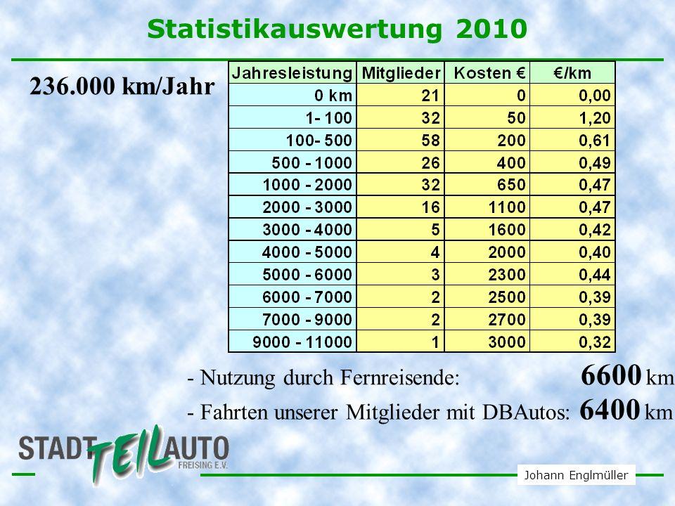 Statistikauswertung 2010 236.000 km/Jahr