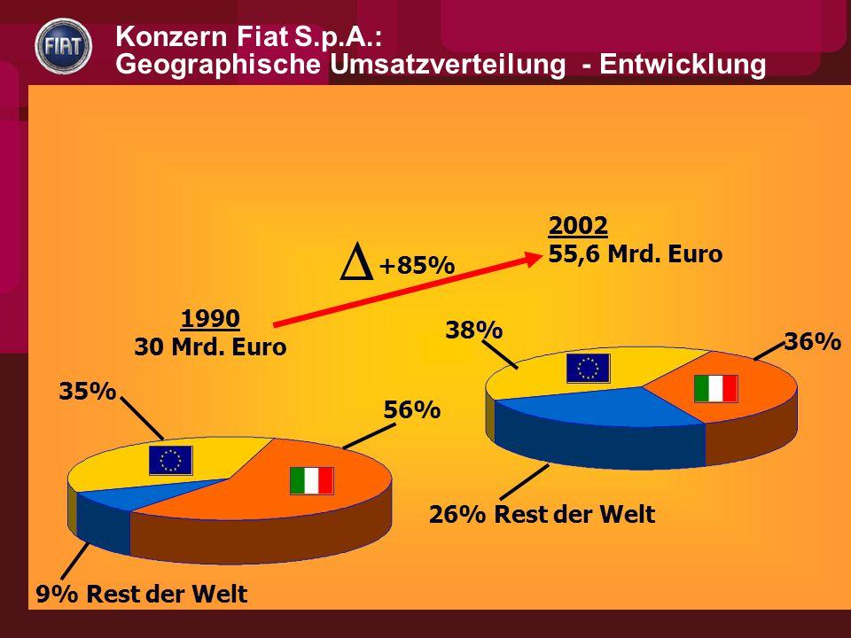  Konzern Fiat S.p.A.: Geographische Umsatzverteilung - Entwicklung