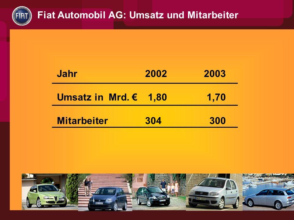 Fiat Automobil AG: Umsatz und Mitarbeiter
