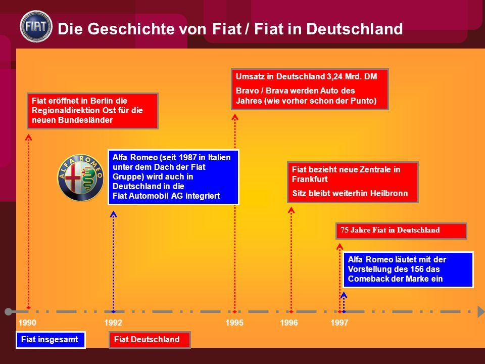 Die Geschichte von Fiat / Fiat in Deutschland