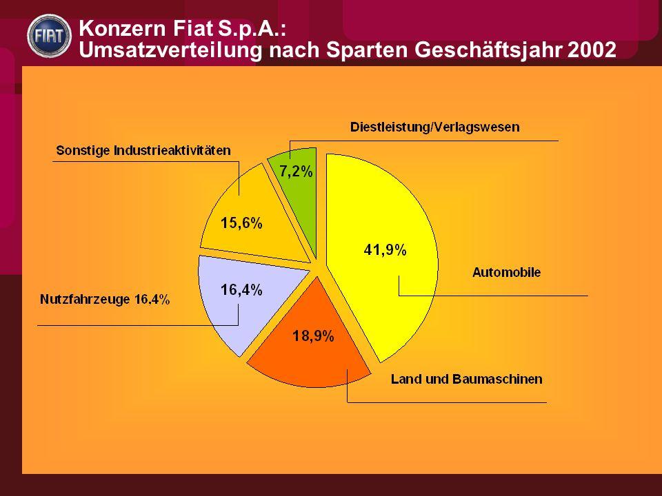 Konzern Fiat S.p.A.: Umsatzverteilung nach Sparten Geschäftsjahr 2002