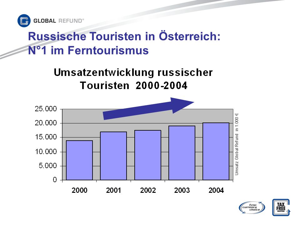 Russische Touristen in Österreich: N°1 im Ferntourismus