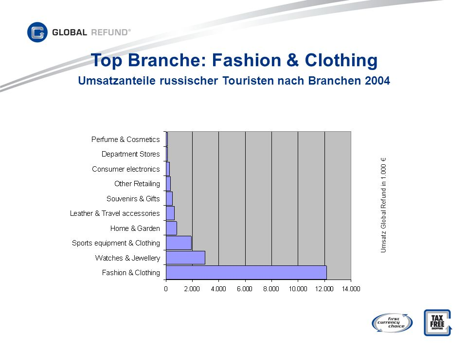 Top Branche: Fashion & Clothing
