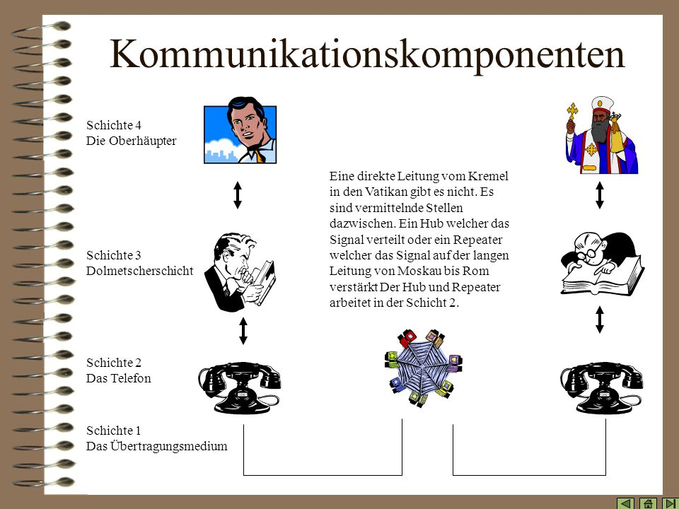 Kommunikationskomponenten