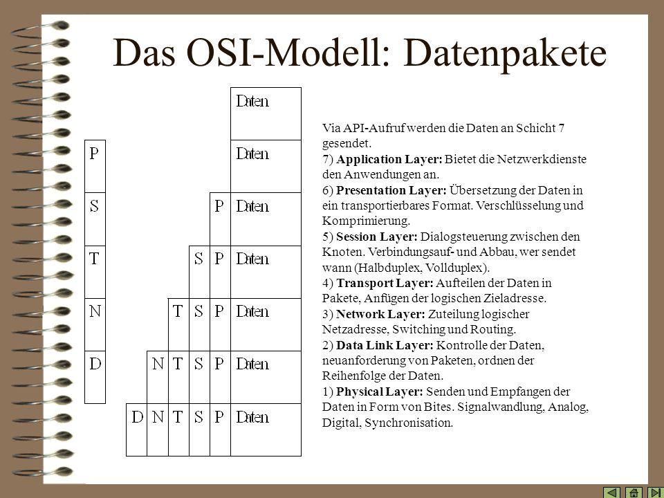 Das OSI-Modell: Datenpakete