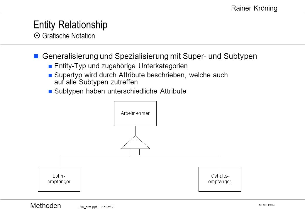 Entity Relationship ¤ Grafische Notation