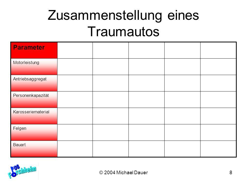 Zusammenstellung eines Traumautos