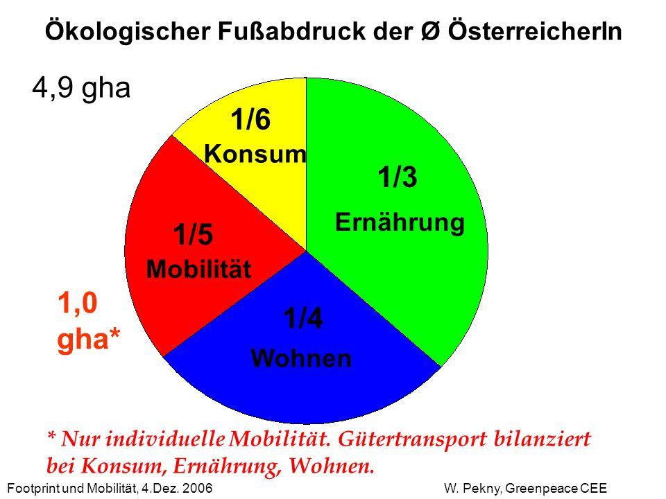 1/6 1/3 1/5 1,0 gha* 1/4 Ökologischer Fußabdruck der Ø ÖsterreicherIn