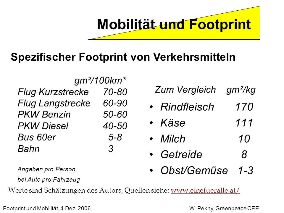 Zum Vergleich gm²/kg Mobilität und Footprint