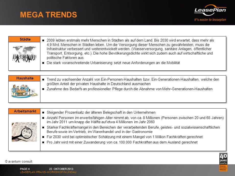Mega trends Städte.