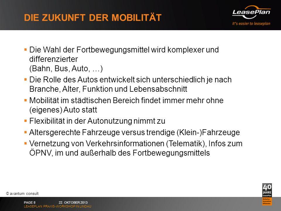 Die Zukunft der Mobilität