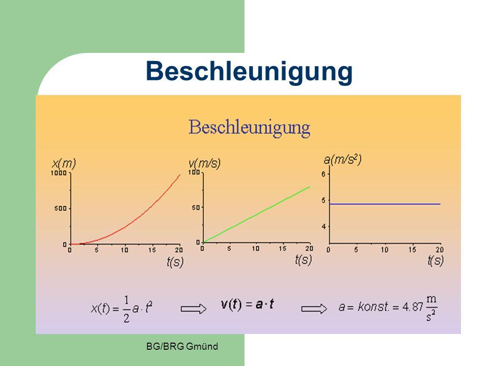 Beschleunigung BG/BRG Gmünd