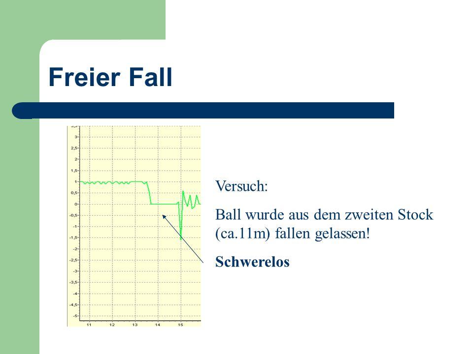 Freier Fall Versuch: Ball wurde aus dem zweiten Stock (ca.11m) fallen gelassen! Schwerelos
