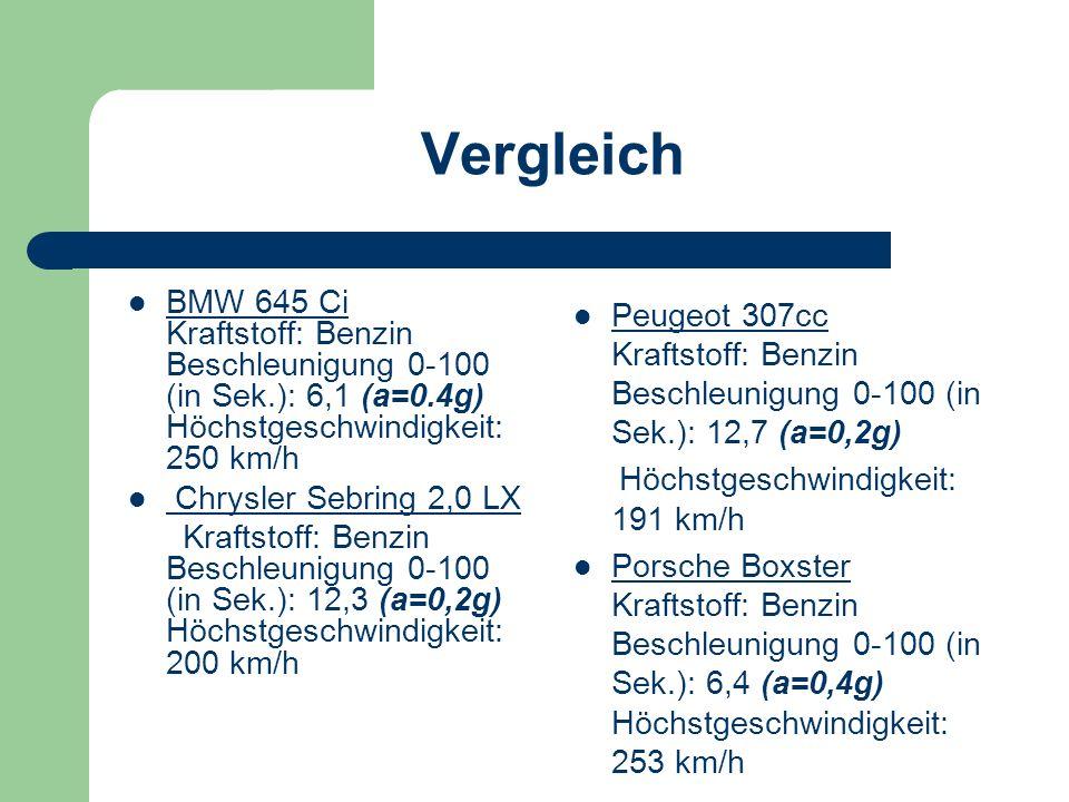 Vergleich BMW 645 Ci Kraftstoff: Benzin Beschleunigung 0-100 (in Sek.): 6,1 (a=0.4g) Höchstgeschwindigkeit: 250 km/h.
