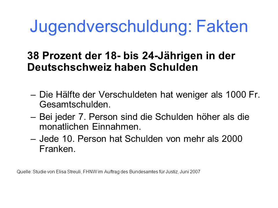 Jugendverschuldung: Fakten