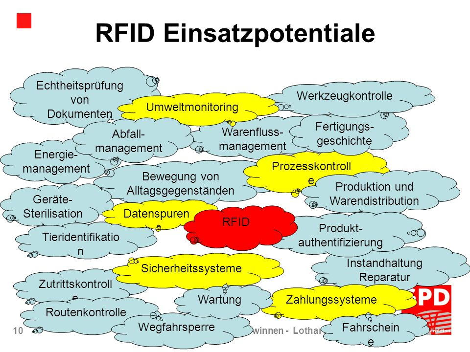 RFID Einsatzpotentiale