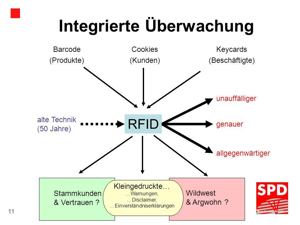 Integrierte Überwachung
