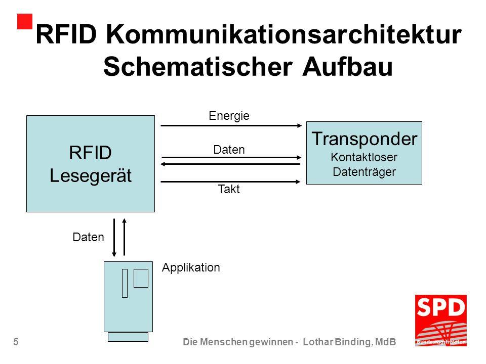 RFID Kommunikationsarchitektur Schematischer Aufbau