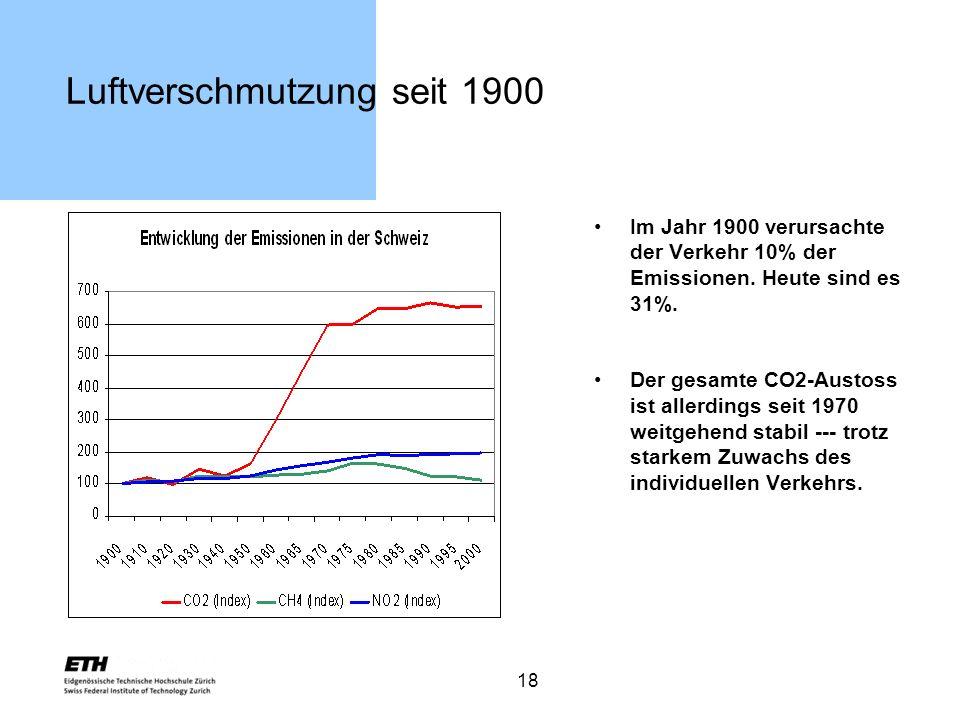 Luftverschmutzung seit 1900