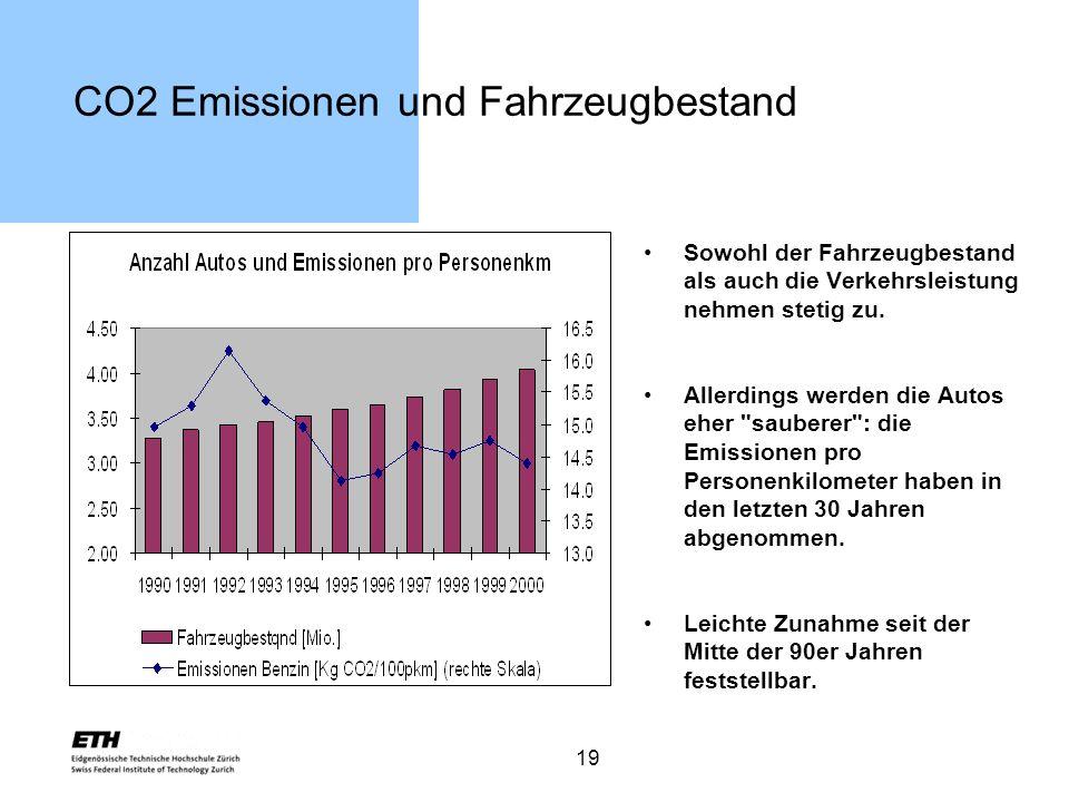 CO2 Emissionen und Fahrzeugbestand