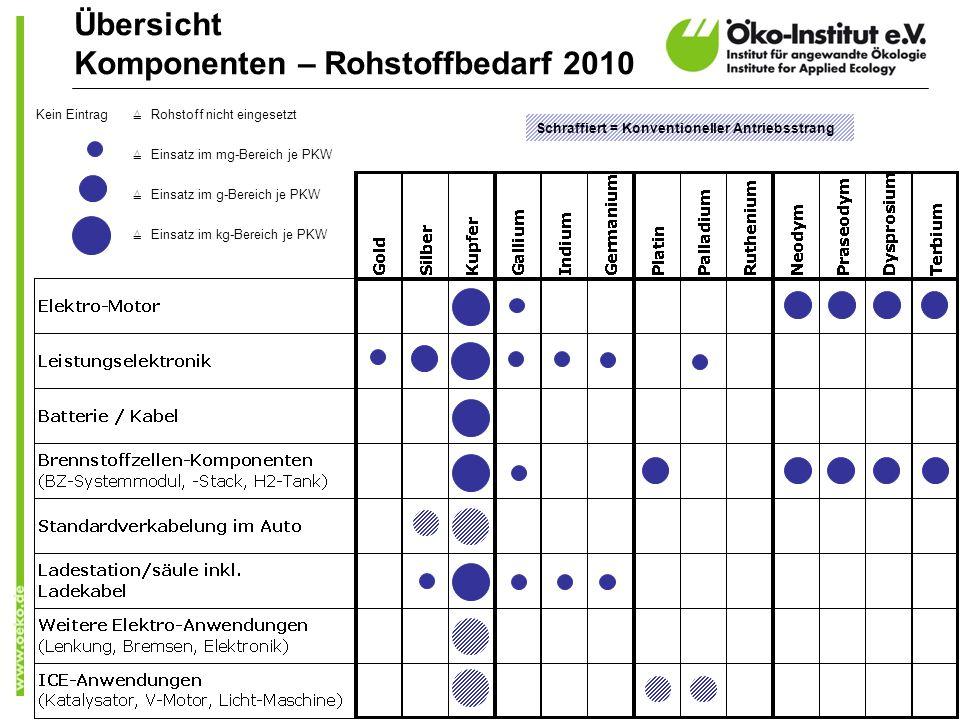 Übersicht Komponenten – Rohstoffbedarf 2010
