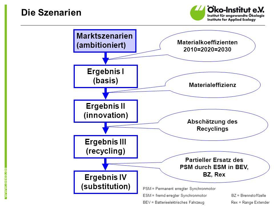 Die Szenarien Marktszenarien (ambitioniert) Ergebnis I (basis)