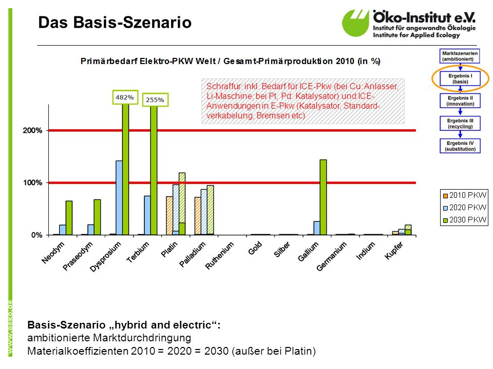 "Das Basis-Szenario Basis-Szenario ""hybrid and electric :"