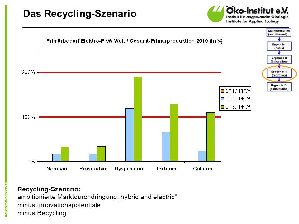 Das Recycling-Szenario