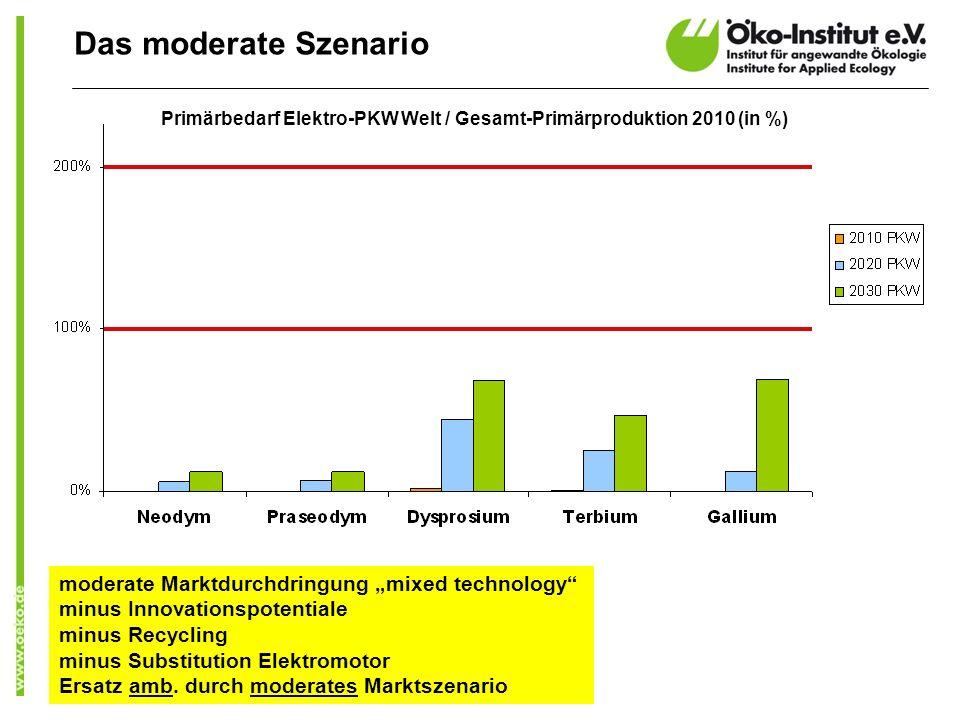"Das moderate Szenario moderate Marktdurchdringung ""mixed technology"