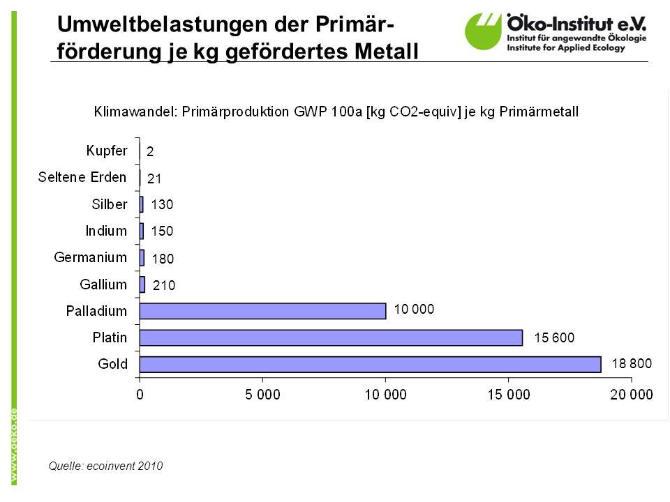 Umweltbelastungen der Primär-förderung je kg gefördertes Metall