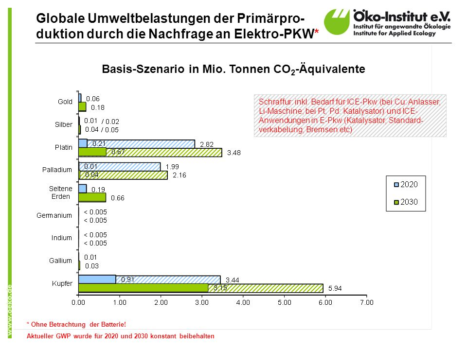 Basis-Szenario in Mio. Tonnen CO2-Äquivalente