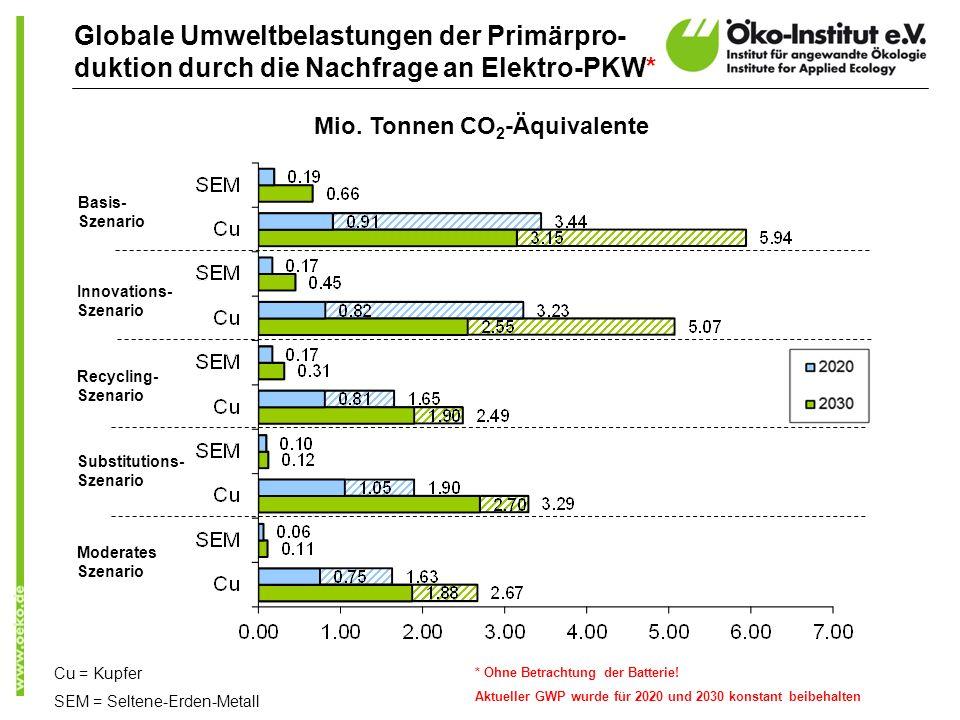 Mio. Tonnen CO2-Äquivalente